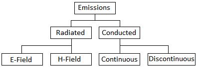EMC Testing Emissions Overview