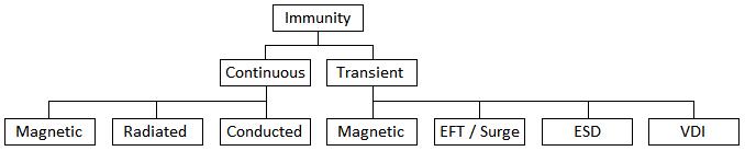 EMC immunity testing overview
