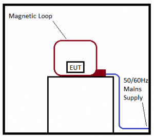 EMC magnetic field immunity testing commercial method