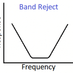 Radio frequency RF filter network - Band reject